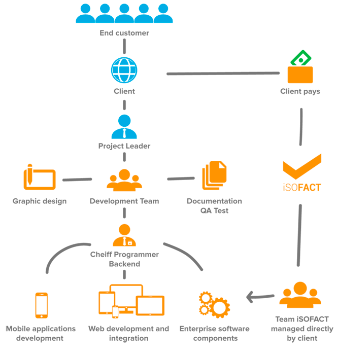 isofact development workflow
