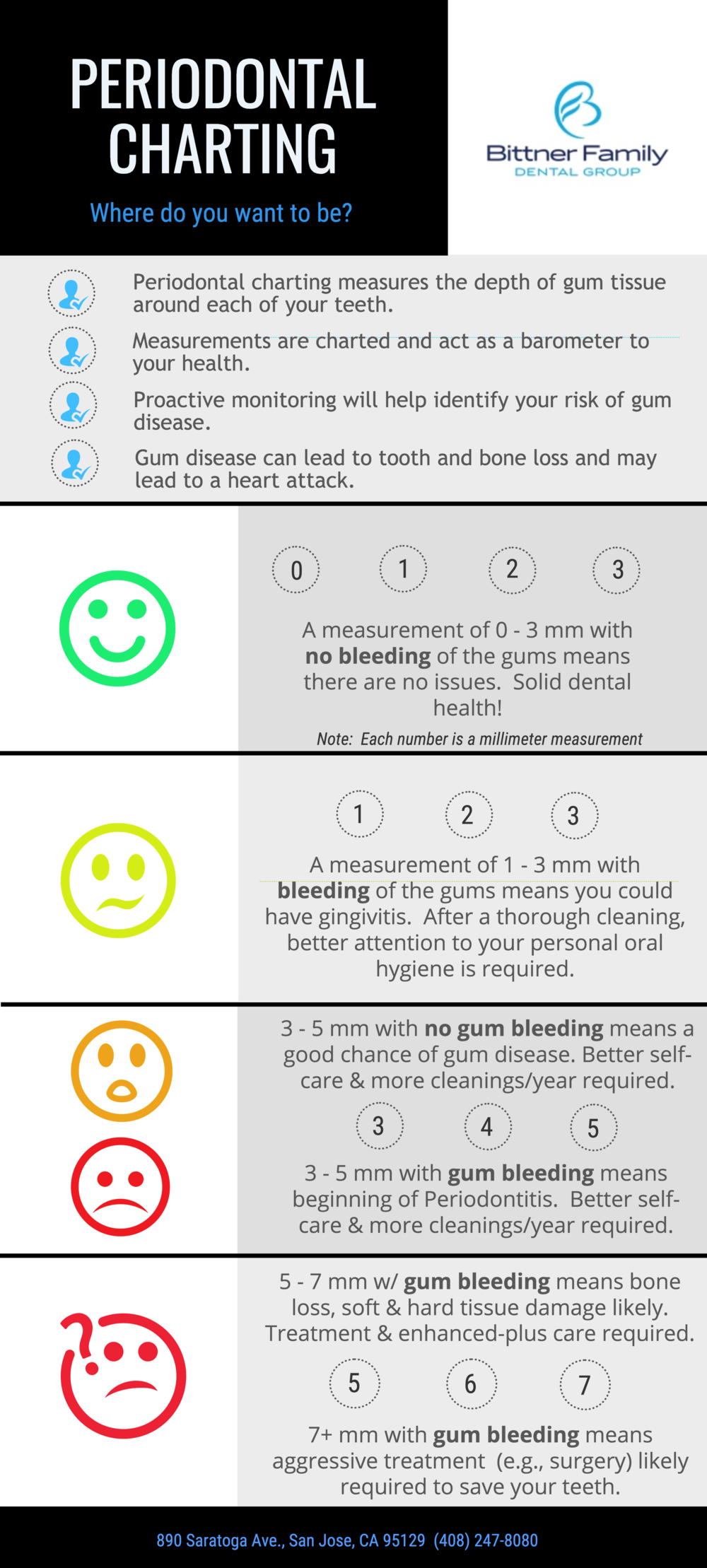 LEarn about Periodontal Charting