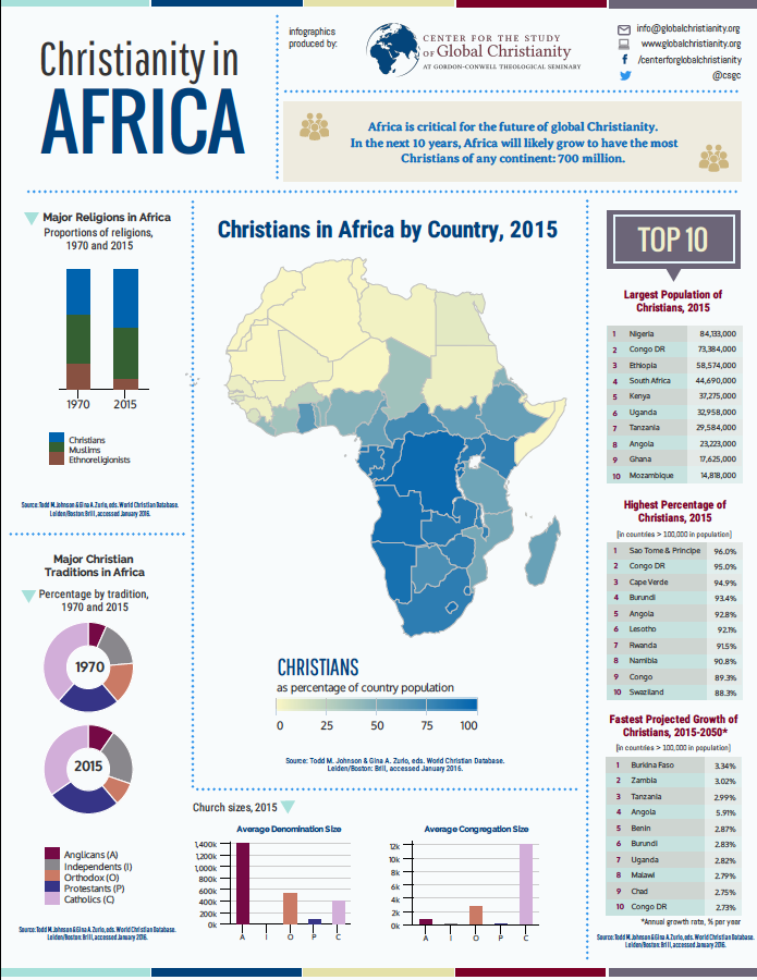 Profound infographic on the state of Christianity in Africa. - Prepared by Gordon-Conwell Seminary's Center for the Study of Global Christianity