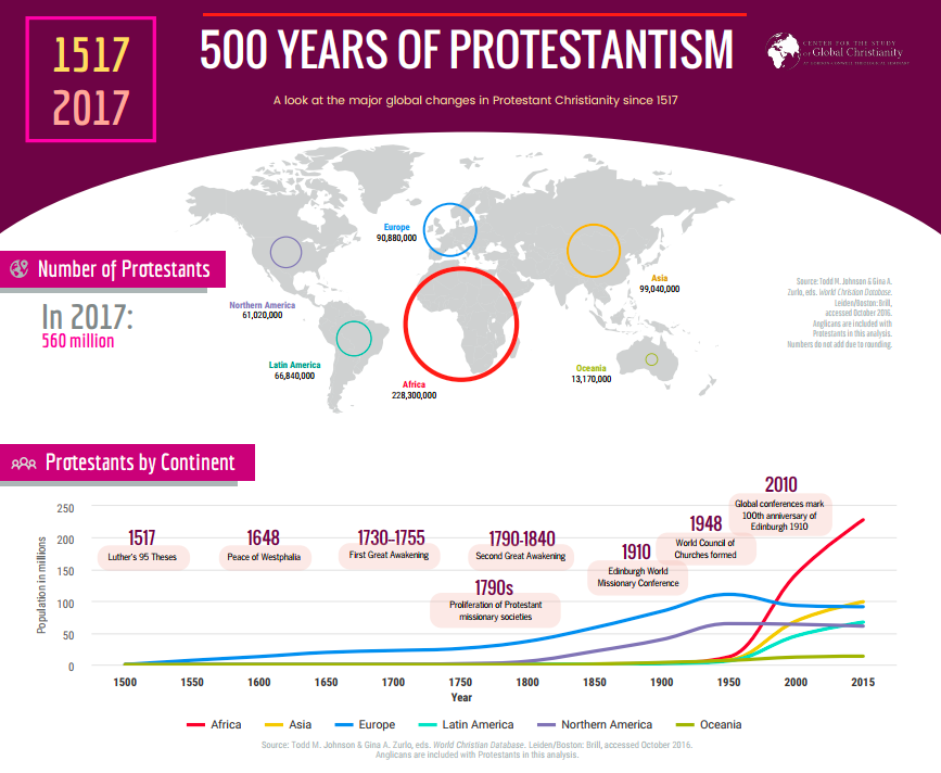 Africa has the largest number of Protestants by a long shot. Why do they have so few seminaries? - Prepared by Gordon-Conwell Seminary's Center for the Study of Global Christianity