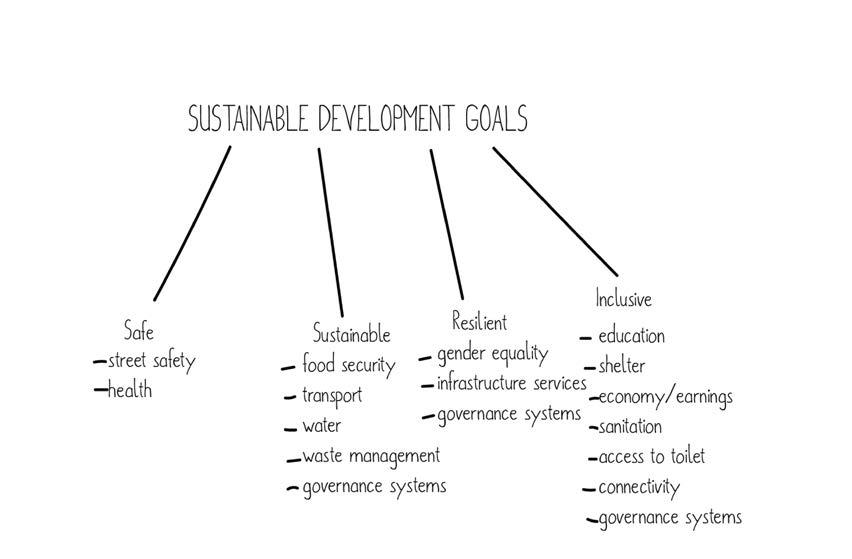 Understanding Sustainable Development Goals– Goal 11