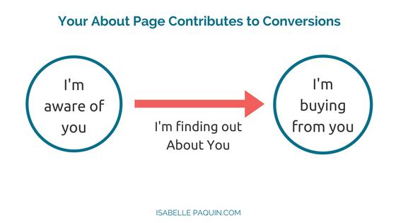 The importance of your About page in conversion rate