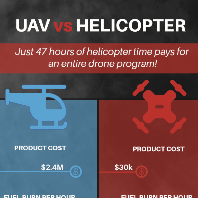 Helicopter versus UAV infographic