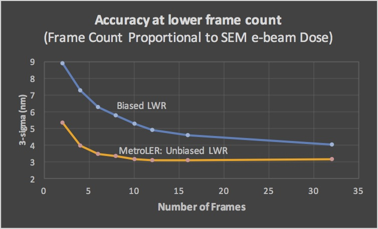 MetroLER's unbiased measurements are consistently accurate at significantly lower frame counts. Investigation and all SEM images in collaboration with imec.