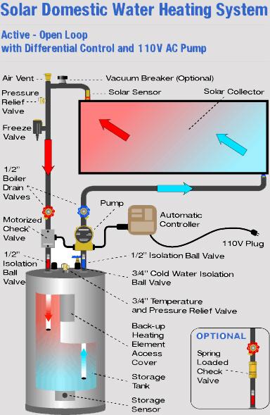 Solar Water Heating — Drainpipe Plumbing & Solar