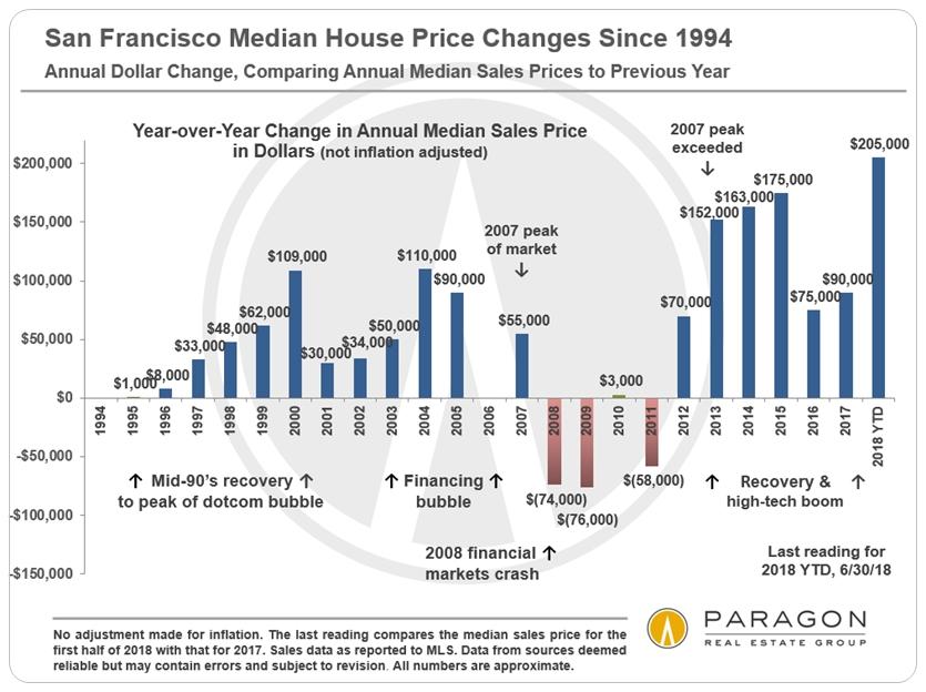 1994-Present_SF-Median-SFD-Price_DOLLAR-Change_YoY.jpg