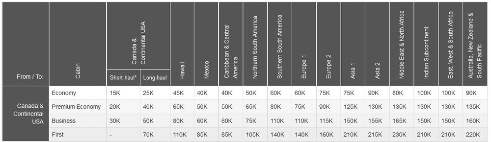Aeroplan Reward Chart from Canada and the US | Prince of Travel | Miles & Points