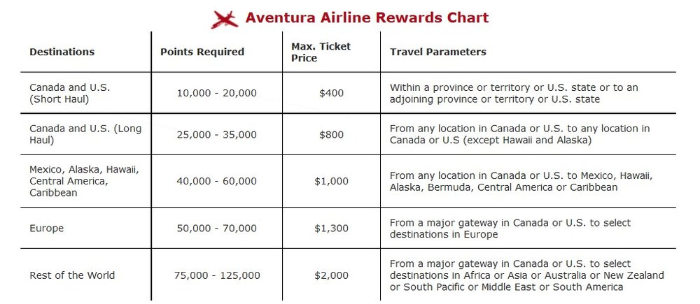 CIBC Aventura Redemption Chart | Prince of Travel | Travel Talk