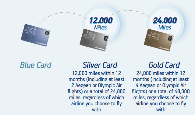 Aegean Airlines Miles+Bonus Status Requirements | Prince of Travel | Miles & Points