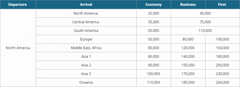 Korean Air SKYPASS Award Chart | Prince of Travel | Miles & Points