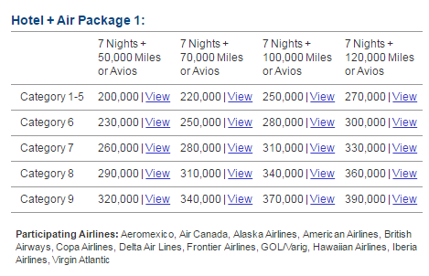 Marriott Travel Package Redemption Chart | Prince of Travel | Miles & Points