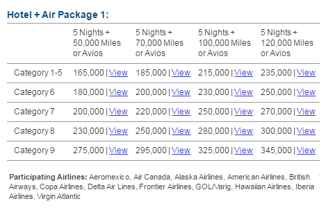 Marriott Rewards 5 Night Travel Package Chart | Prince of Travel | Miles & Points