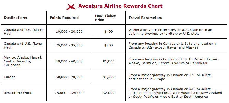 CIBC-Aventura-Airline-Rewards-Chart