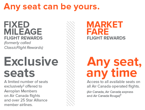 Market-Fare-Rewards-Marketing