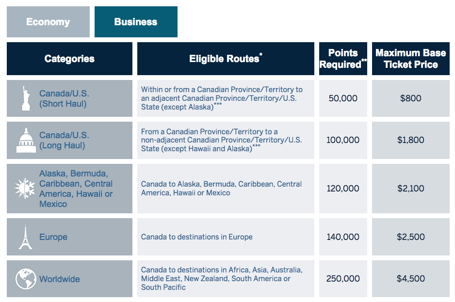 Amex-Fixed-Points-Travel-Business