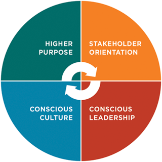 The Four Principles Of Conscious Capitalism - Conscious Capitalism® builds on the foundations of Capitalism - voluntary exchange, entrepreneurship, competition, freedom to trade and the rule of law. These are essential to a healthy functioning economy, as are other elements of Conscious Capitalism including trust, compassion, collaboration and value creation.