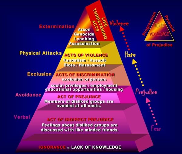 Pyramid_of_Prejudice-page-0.jpg