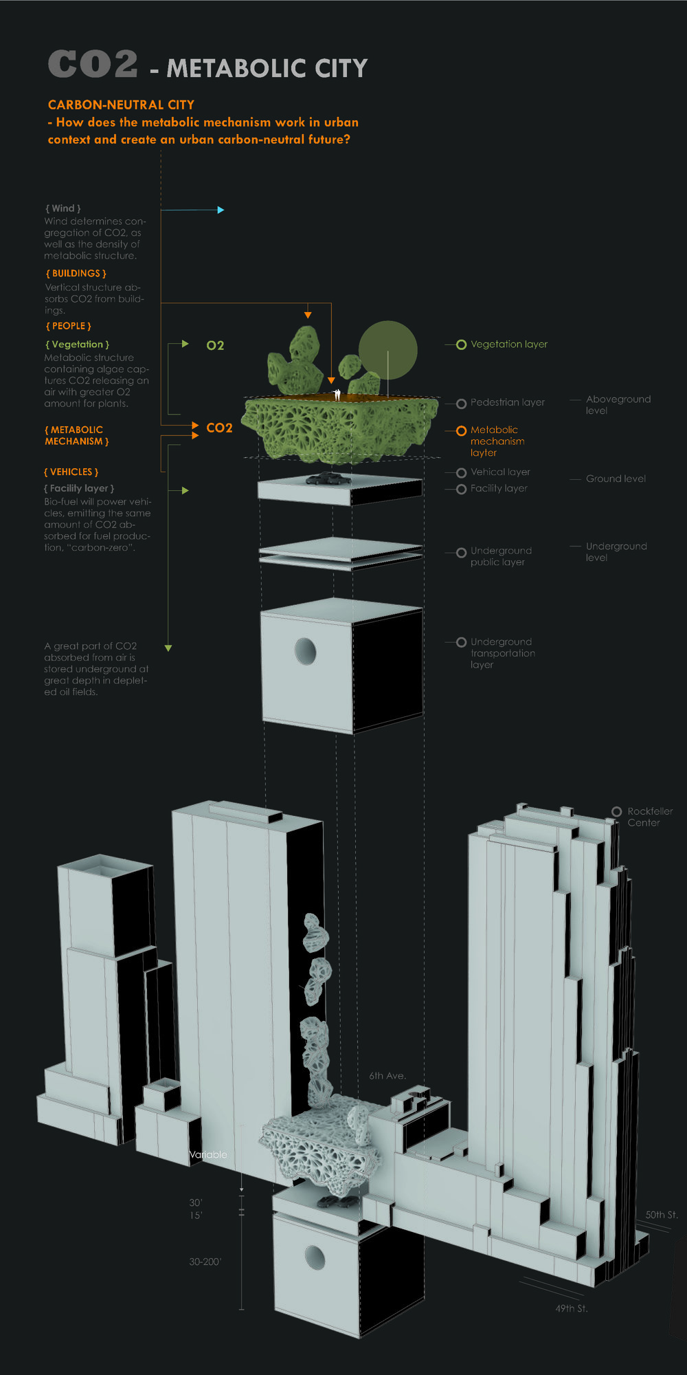 Futuristic carbon-neutral city system