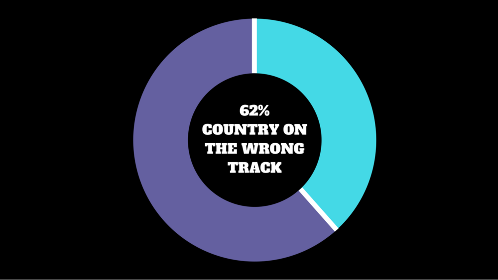 "Voters believed the ""country is on the wrong track"" (62%)"
