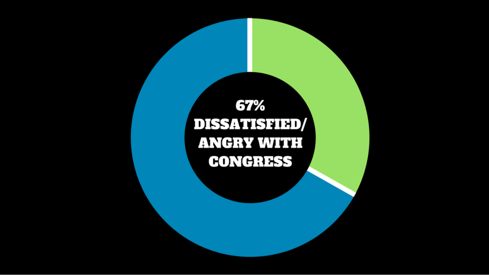 People were Dissatisfied/Angry (67%) with Congress