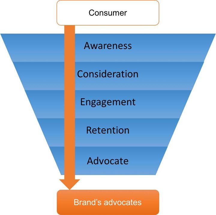 Mô hình Consumer Decision Journey (CDJ) và Gamification - Ảnh 4