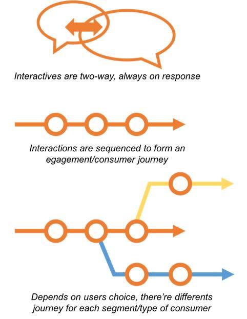 Mô hình Consumer Decision Journey (CDJ) và Gamification - Ảnh 5