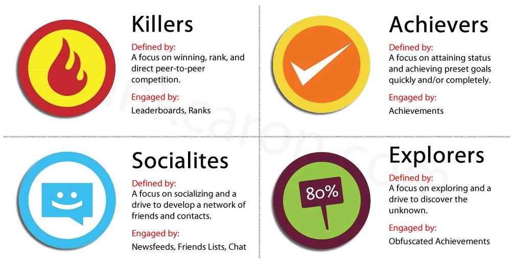 The gamer profiles