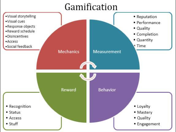 The Gamification elements