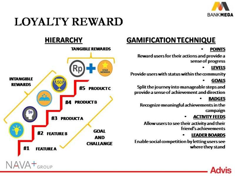 The loyalty rewards and motivation for play