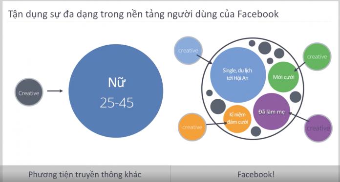 Core Facebook Targeting hoạt động thế nào?