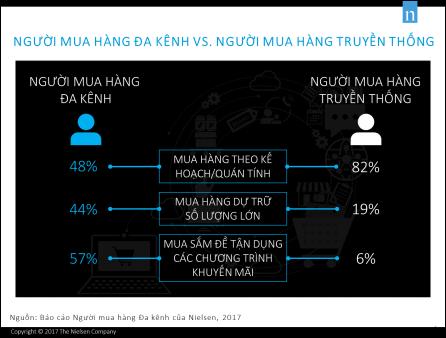 Theo Nieilsen, 57% người mua hàng hiện đại quyết định mua sắm do các chương trình khuyến mãi, 45% vì nhu cầu hàng ngày, 44% muốn mua hàng dự trữ số lượng lớn và 35% mua hàng vì những dịp đặc biệt.