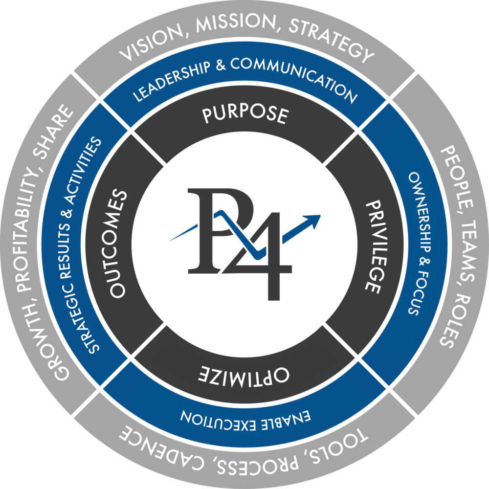 PIVOT4 Strategic Model