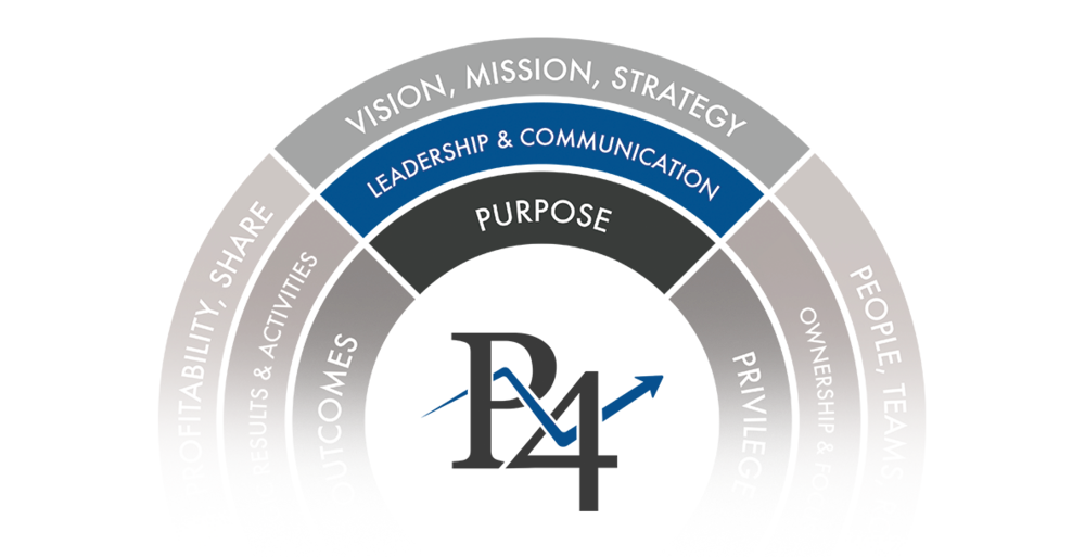 Pivot4 Purpose Model