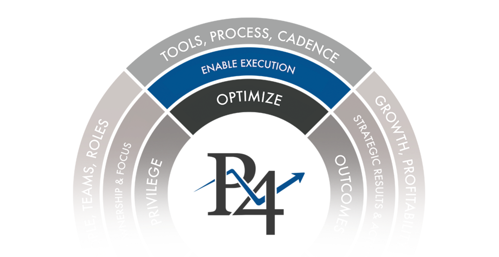 Pivot4 Optimize Model