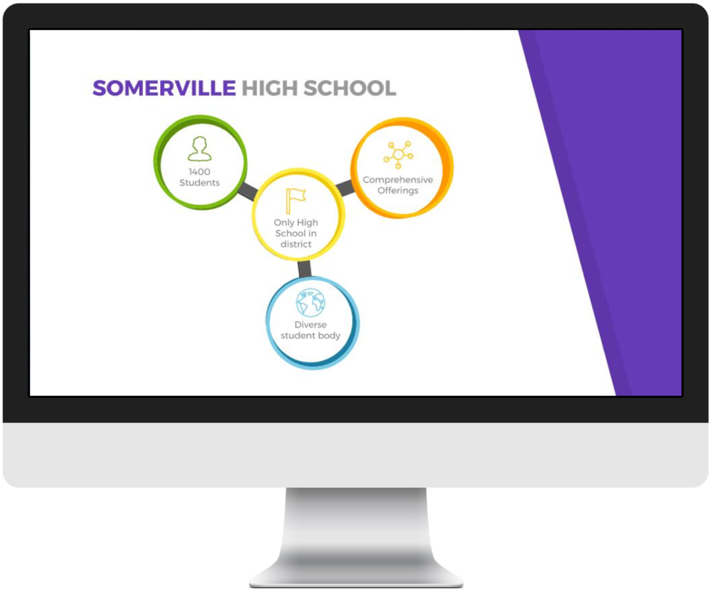 UX research for Somerville High School on how to enable personalized learning for a diverse student body.
