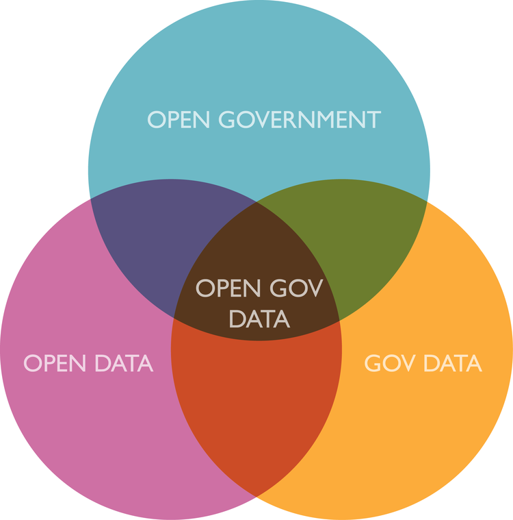 """ open government data - simple venn diagr "" ( CC BY-SA 2.0 ) by  justgrimes"