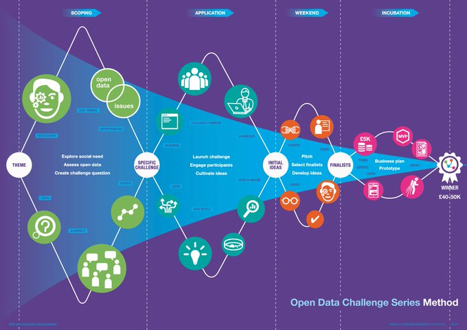 Open Data Challenge Series Overview
