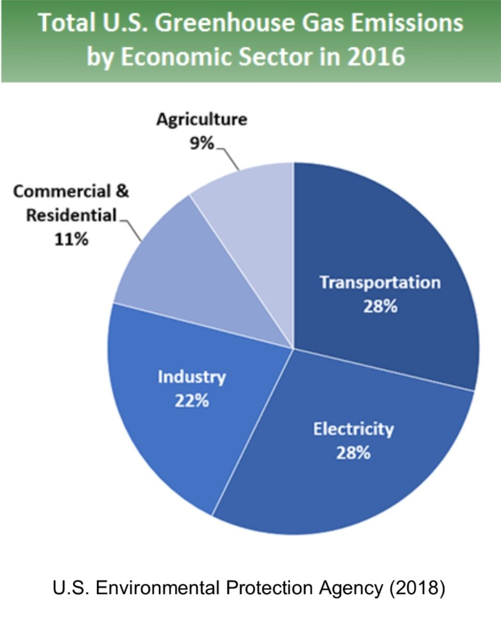US gas emissions by economic sector.jpg