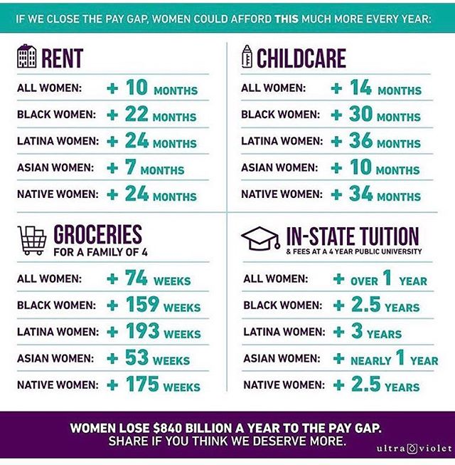 #equalpay #equalpayday #equality #equalpayforequalwork #feminist #feminism #sherises #shepersisted #nationalorganizationforwomen #swvnow Repost from @weareultraviolet