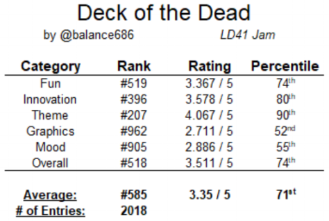 DotD_ranking_breakdown.png