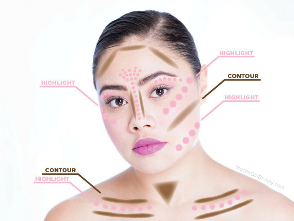 Full face contour