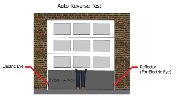 "Let's talk about ""Garage Doors"" Most garage doors I inspect fail the pressure reverse test. As of 1991, garage doors are required to be equipped with a mechanism that automatically reverses the door if it comes in contact with an object. It is important that the door reverses direction and opens completely, rather than merely halting. A dial on the garage door opener controls the amount of pressure required to trigger the door to reverse. This dial can be adjusted by a qualified garage door technician if necessary."