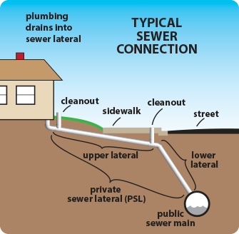 A video sewer scope inspection is recommended on all homes. This could help locate breaks, offsets, blockage or any costly repairs that may be needed.