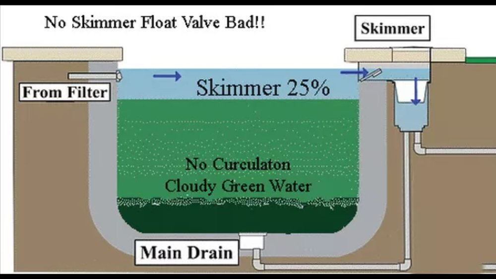 If you have a skimmer/floor drain configuration on your pool, a float diverter valve is essential to ensure proper flow through the floor drains.