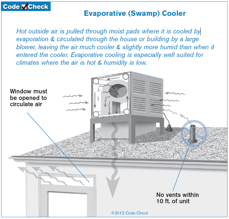 Plumbing vents too close to evaporative coolers are a common issue, pulling sewer gases into your home is not a great way to start the summer.