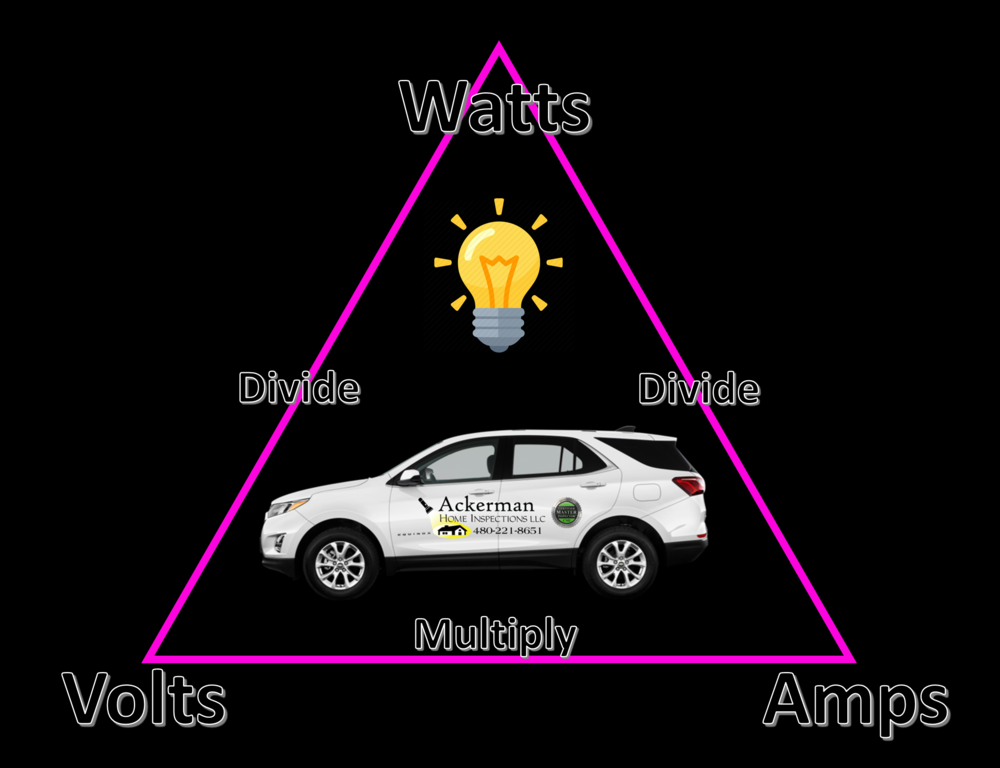 This simplified triangle, just a small portion of Ohm's Law, can help figure maximum wattage or amps needed in an electrical circuit.