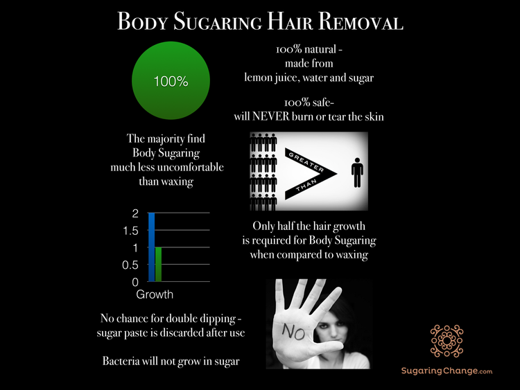 Body+Sugaring+Infographic.png