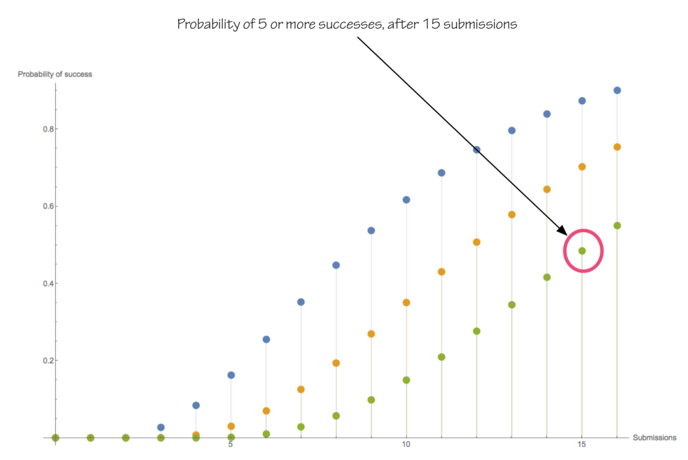 A cumulative distribution function, showing on the vertical axis, the probability of at least 3 (blue), 4 (orange), or 5 (green) acceptances, having made n submissions, on the horizontal axis. Based on the assumption that each submission is accepted with probability 0.3.