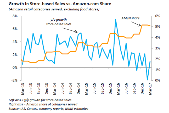 Amazon's Retail Dominance 4 Years in the Making