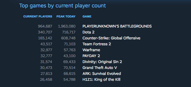 PUBG tops steam chart - RentedART.com